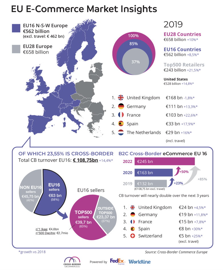 infographic-top500-crossborder-2020.png